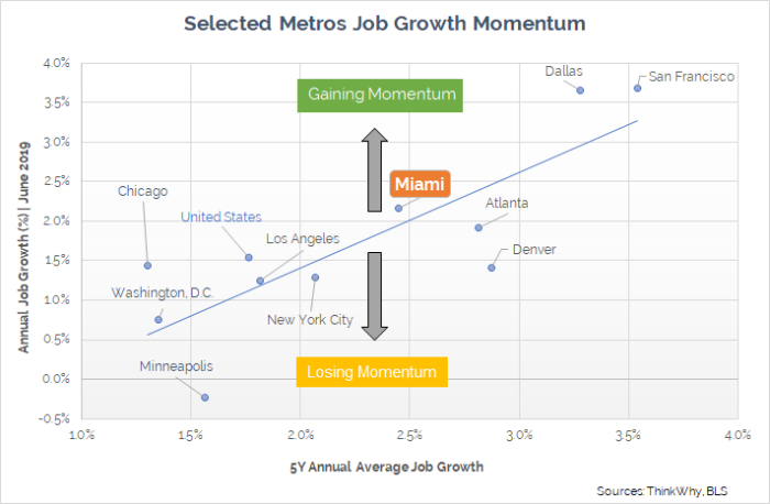 Miami Metro Job Growth Momentum