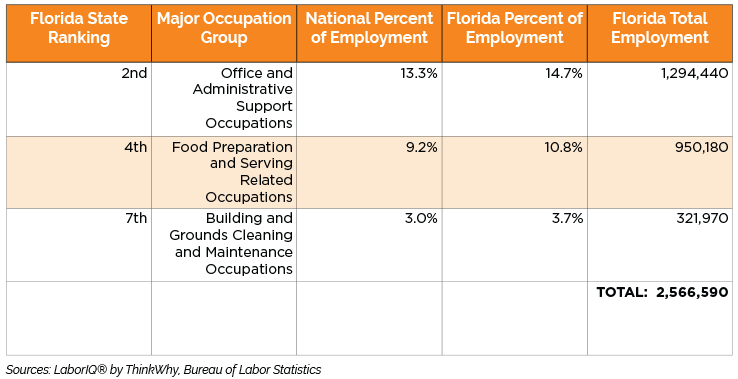 Florida-occupations-chart