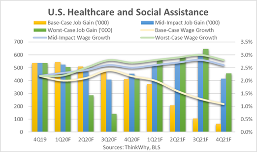 U.S. Healthcare and Social Assistance