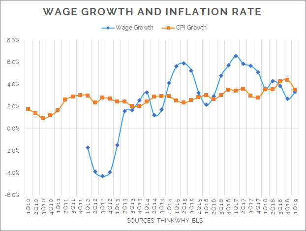 Wage Growth Bay Area Blog