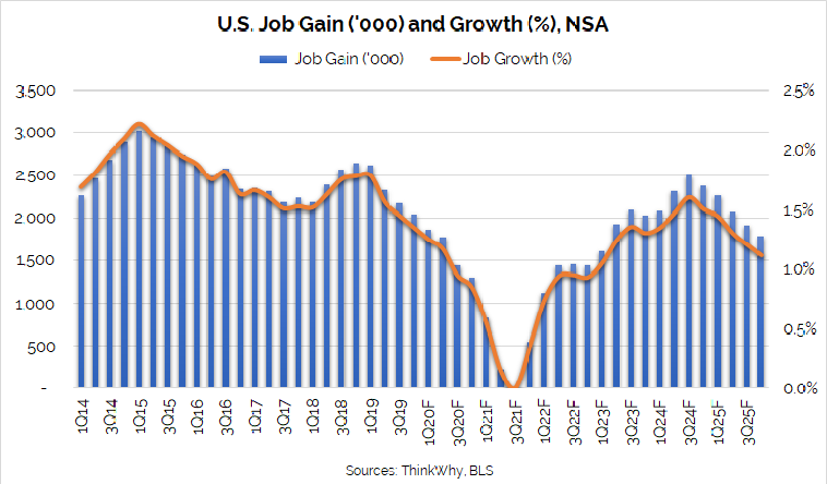 Job Gain and Growth September 2019