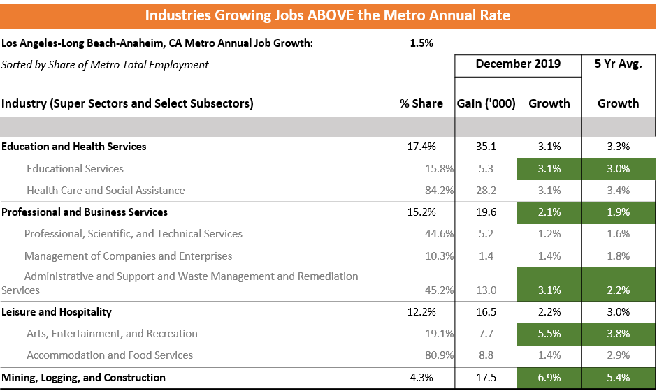 Los Angeles industries growing jobs above the metro annual rate.