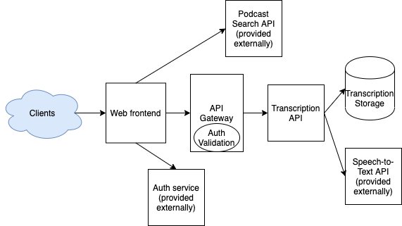 High level system design of Podscribe