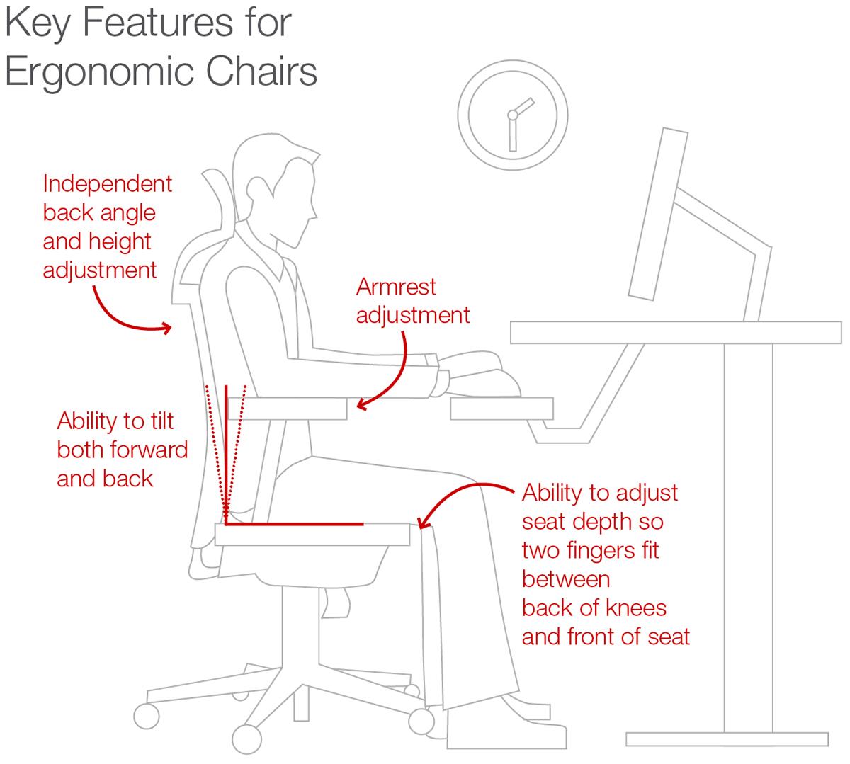 Choosing The Best Ergonomic Office Chairs Staples Ca