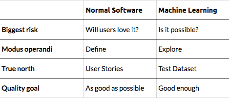 Machine Learning vs Normal Software
