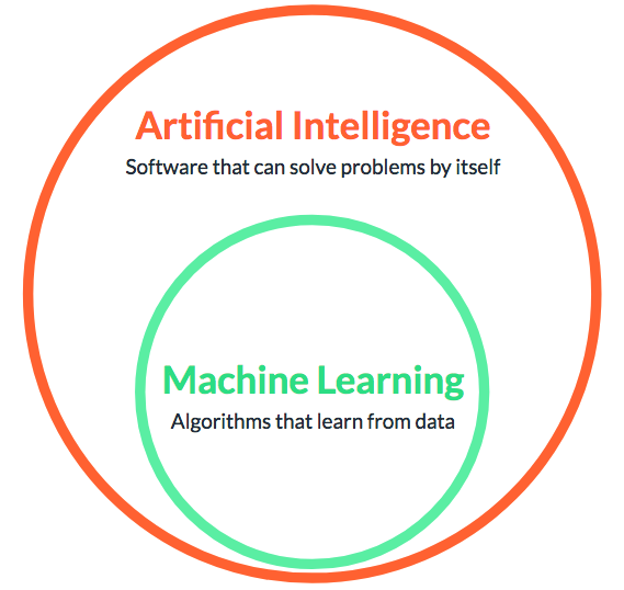 Machine Learning part of Artificial Intelligence