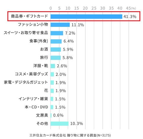 三井住友カードによるアンケート結果