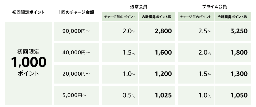 amazonギフト券ポイント表