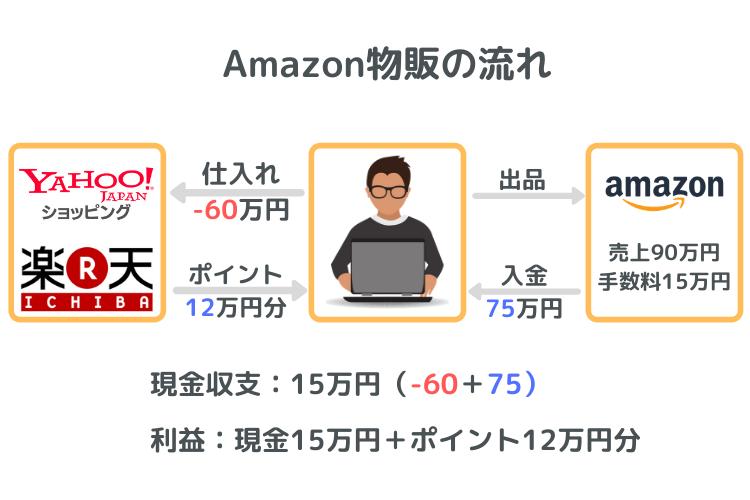 Amazon物販で稼ぐフローチャート
