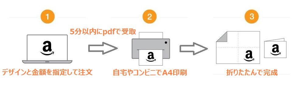 印刷タイプのAmazonギフト券の準備方法
