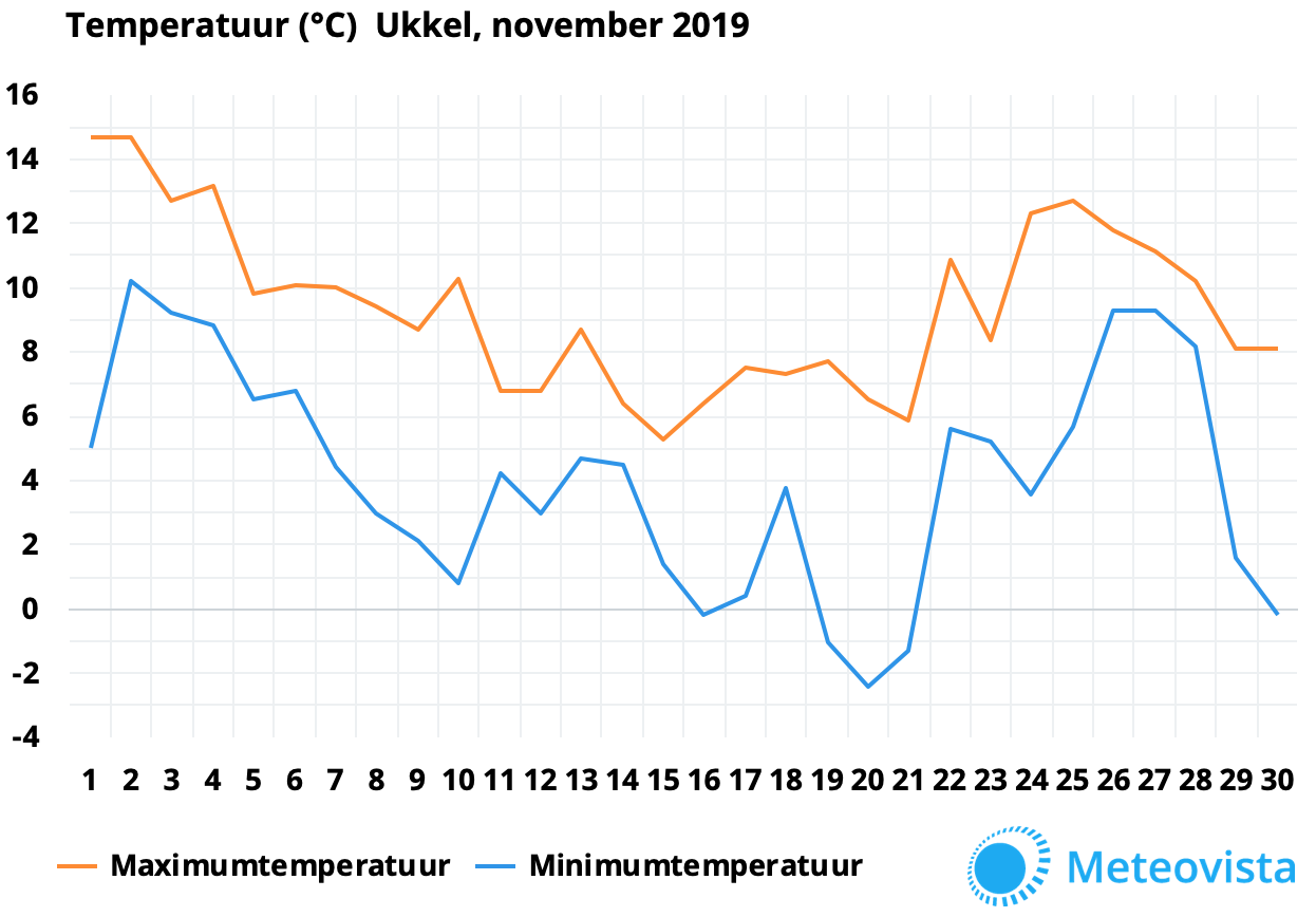 nov19ukkel-temp