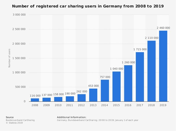 Chart: The number of carsharing users in Germany from 2008 to 2019
