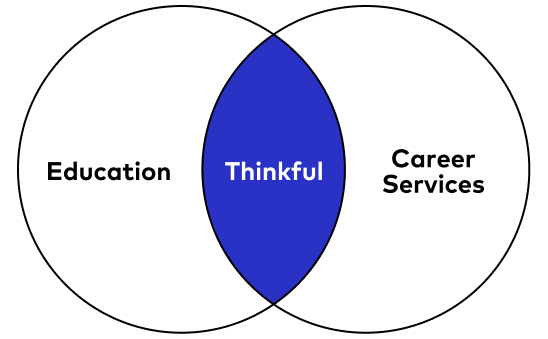 Personalized career coaching.