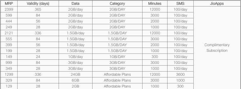 Reliance Jio  Prepaid  Recharge plans and Jio Recharge Offer July 2020: List of all latest Jio prepaid recharge packs, offers and details