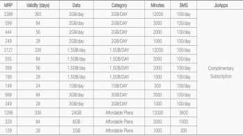 Reliance Jio  Prepaid  Recharge plans and Jio Recharge Offer June 2020: List of all latest Jio prepaid recharge packs, offers and details