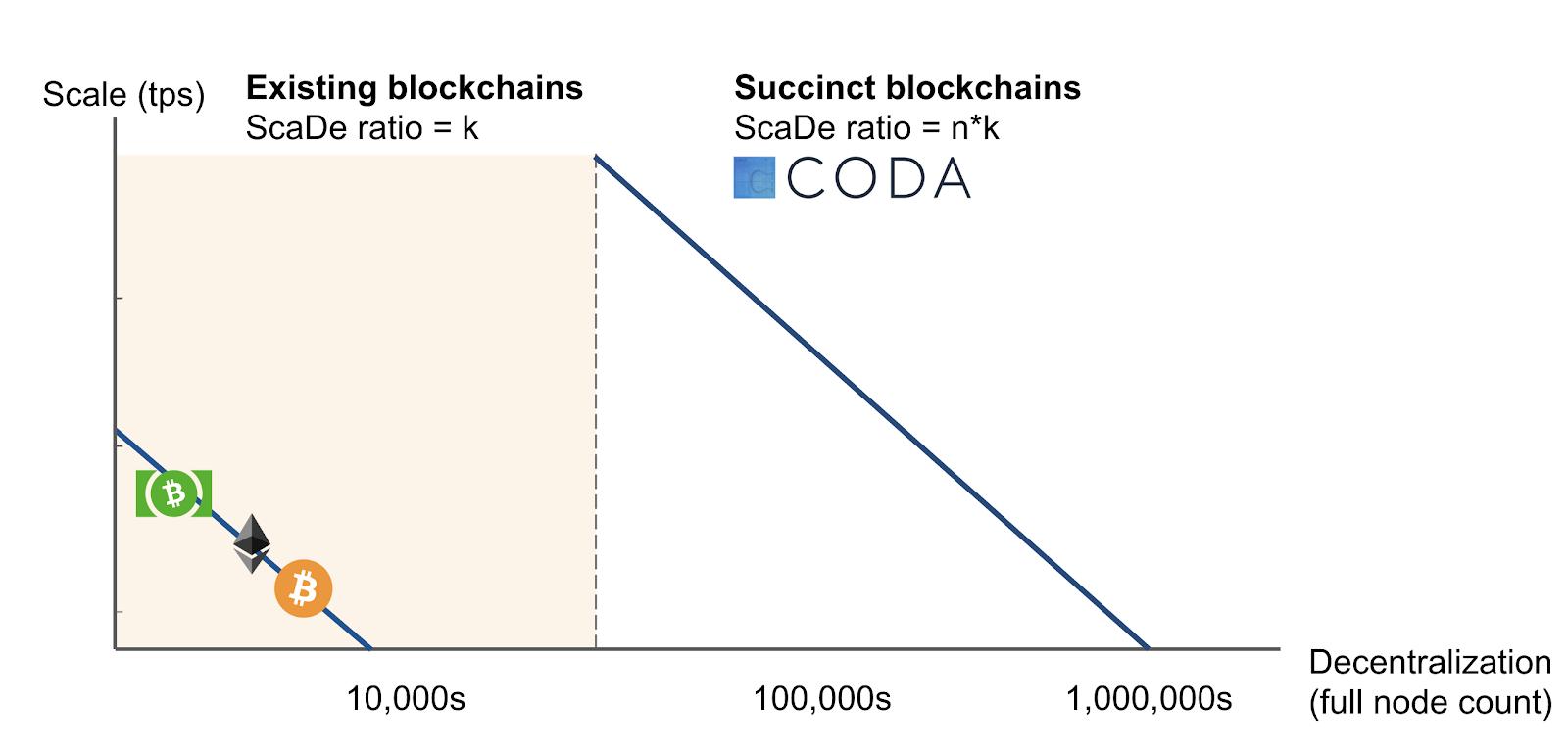 Coda on the ScaDe Chart