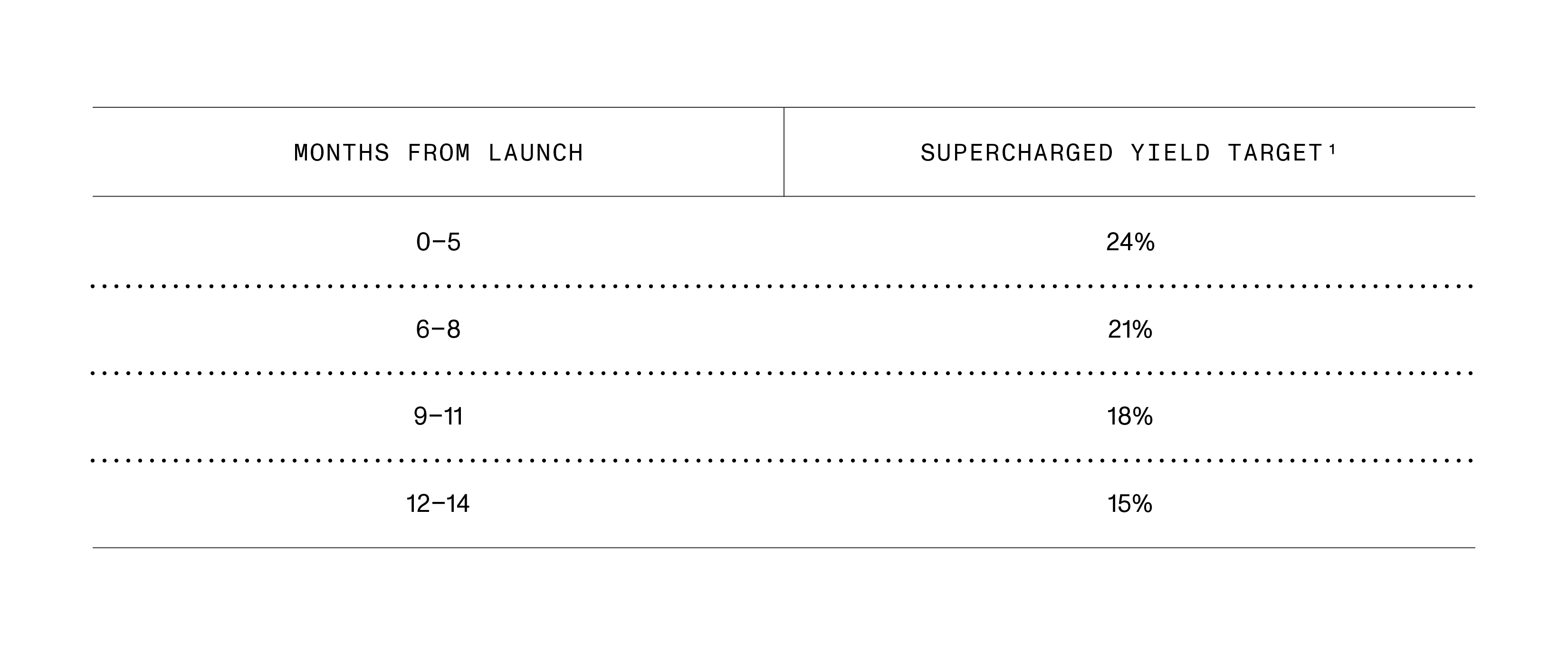 17.Supercharged Rewards Distribution Table-01