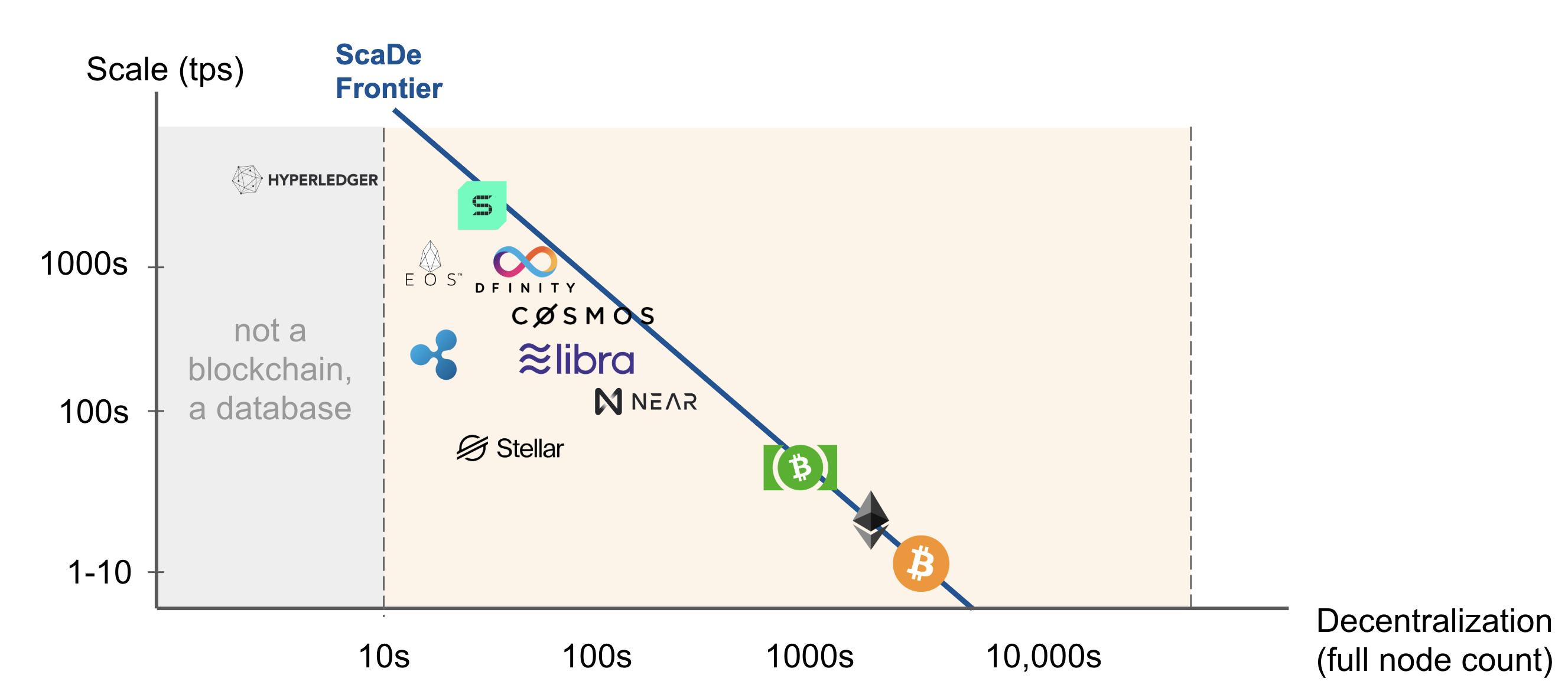 ScaDe Chart