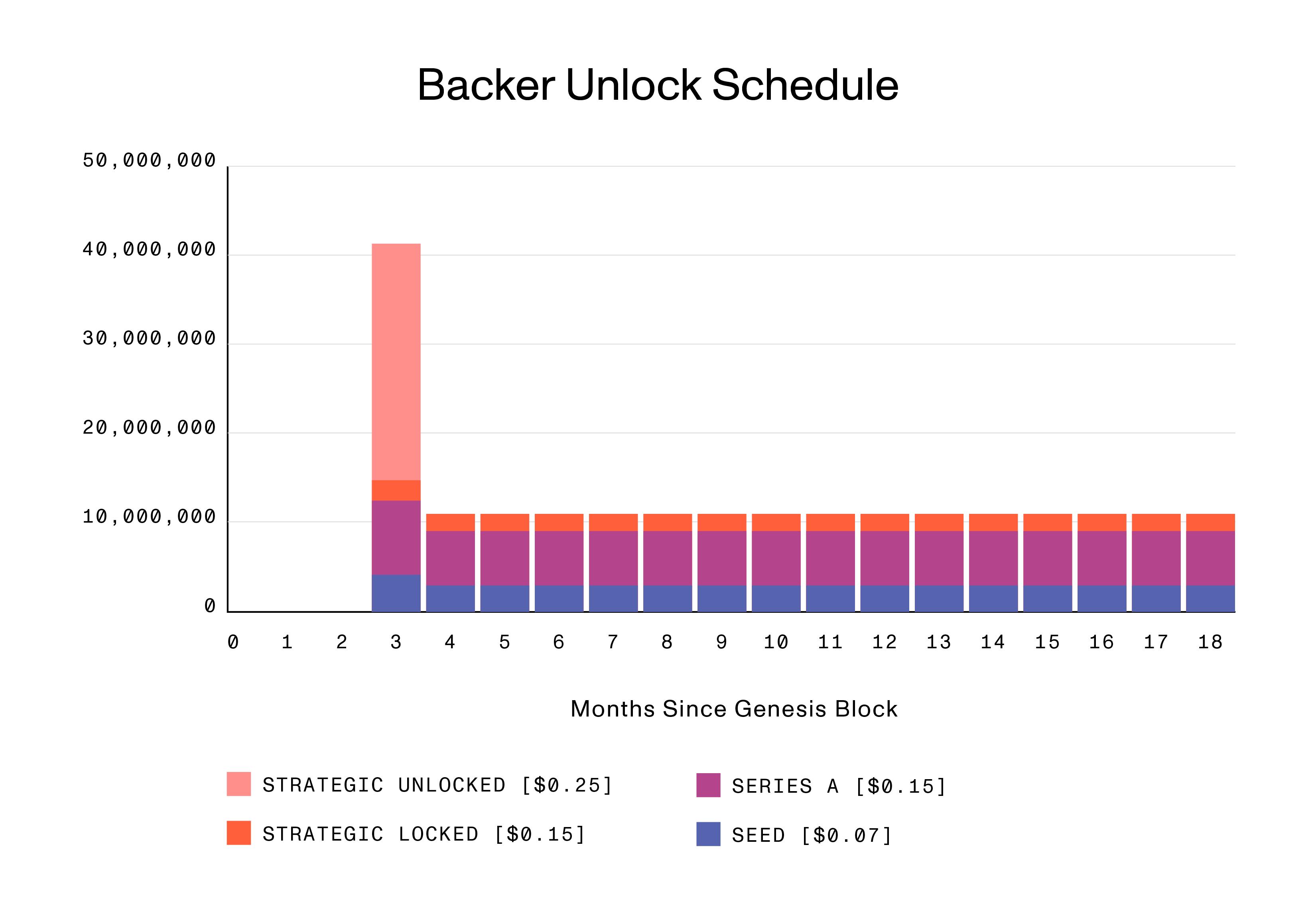 29.Backer Unlock Schedule 02182021-01