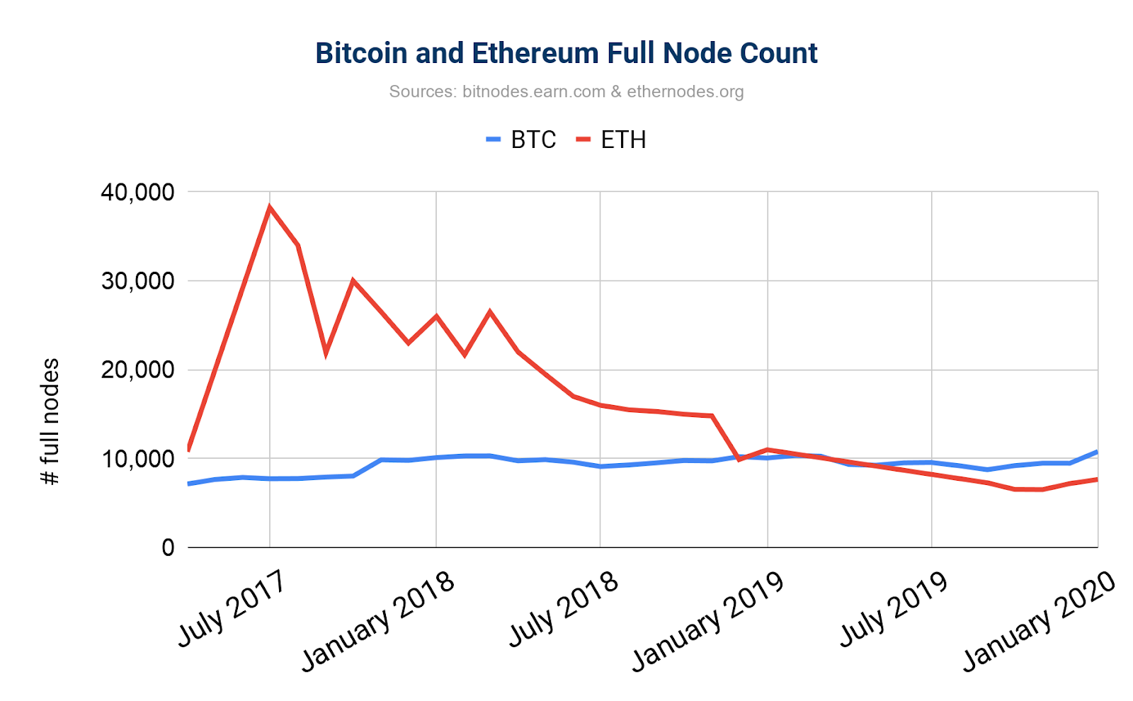 Bitcoin and Ethereum Full Node Count