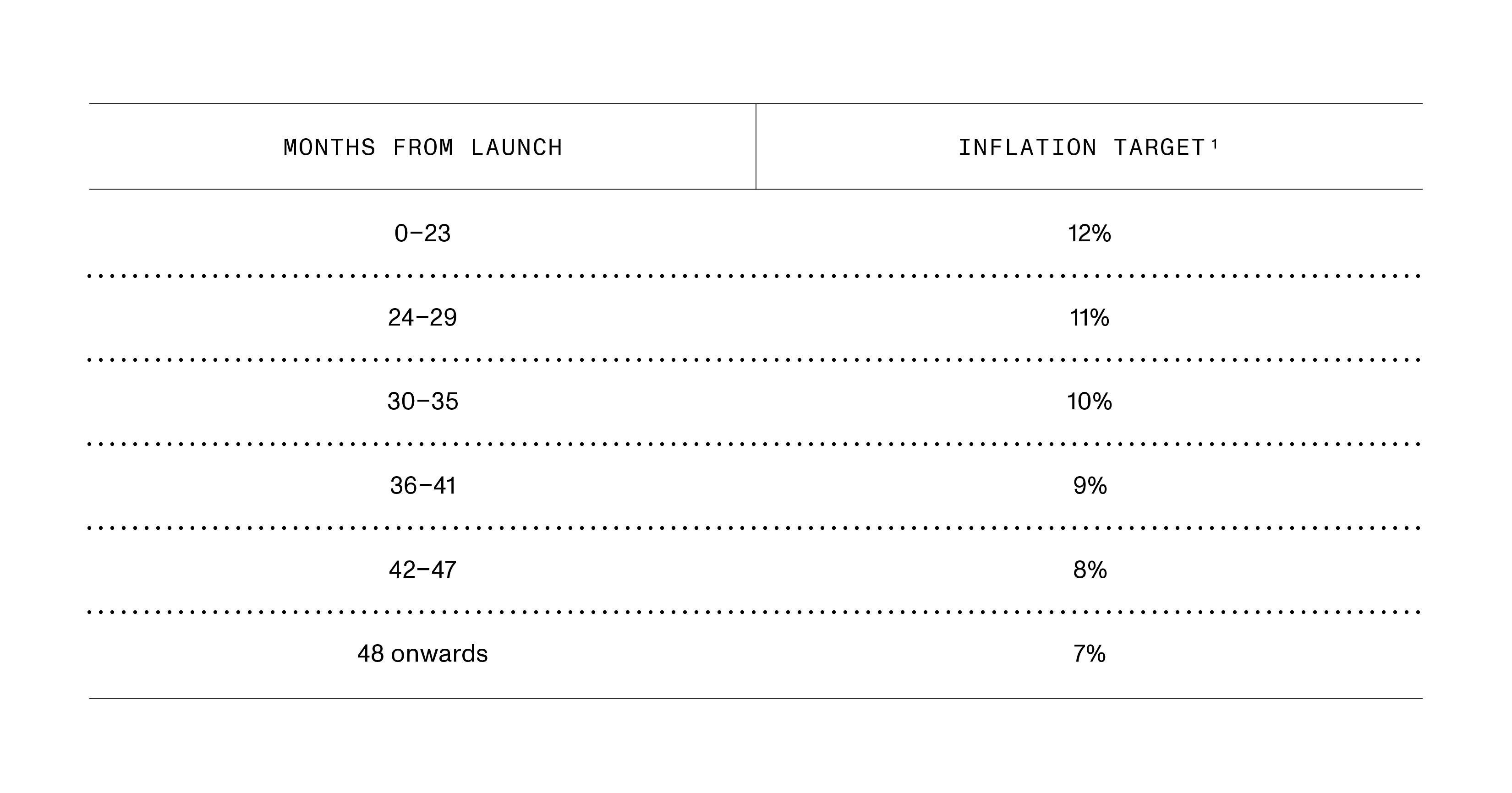 4.Block Reward Schedule and Inflation Targets