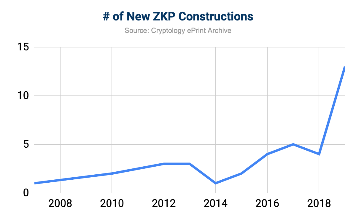 New ZKP Constructions