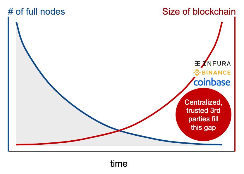 Blockchain Gap