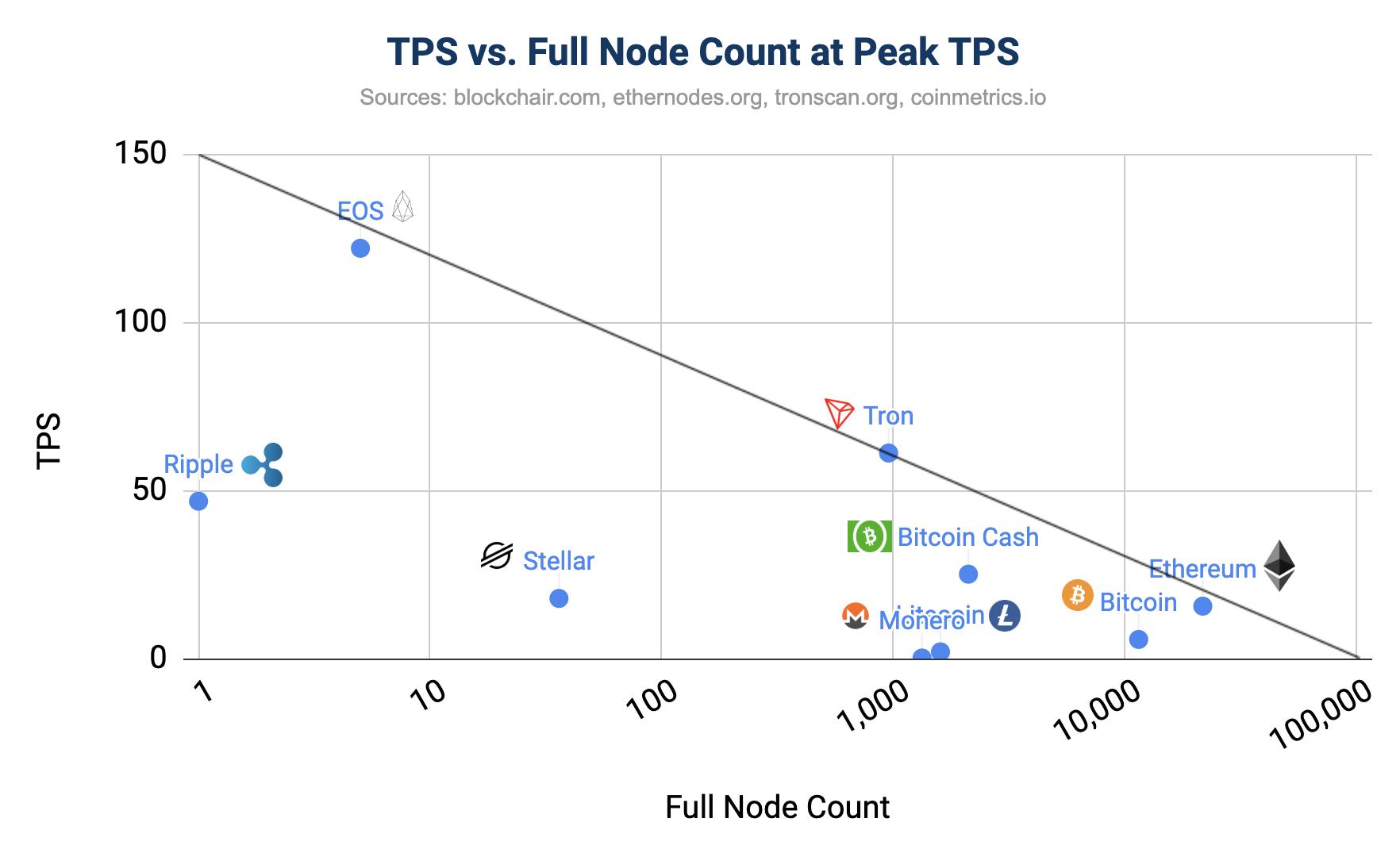 TPS vs. Full Node Count at Peak TPS