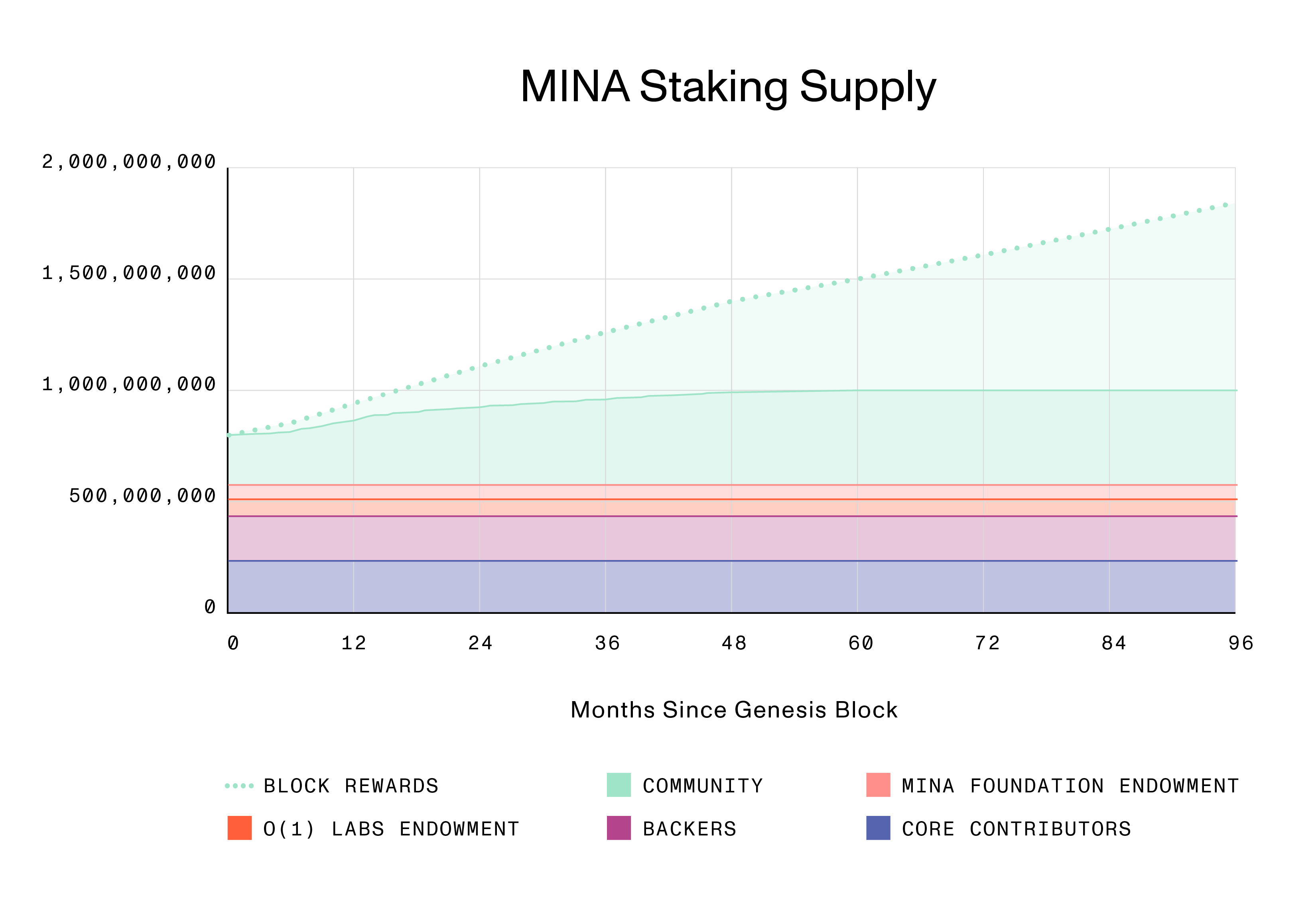 35.Staking Supply 02182021-01