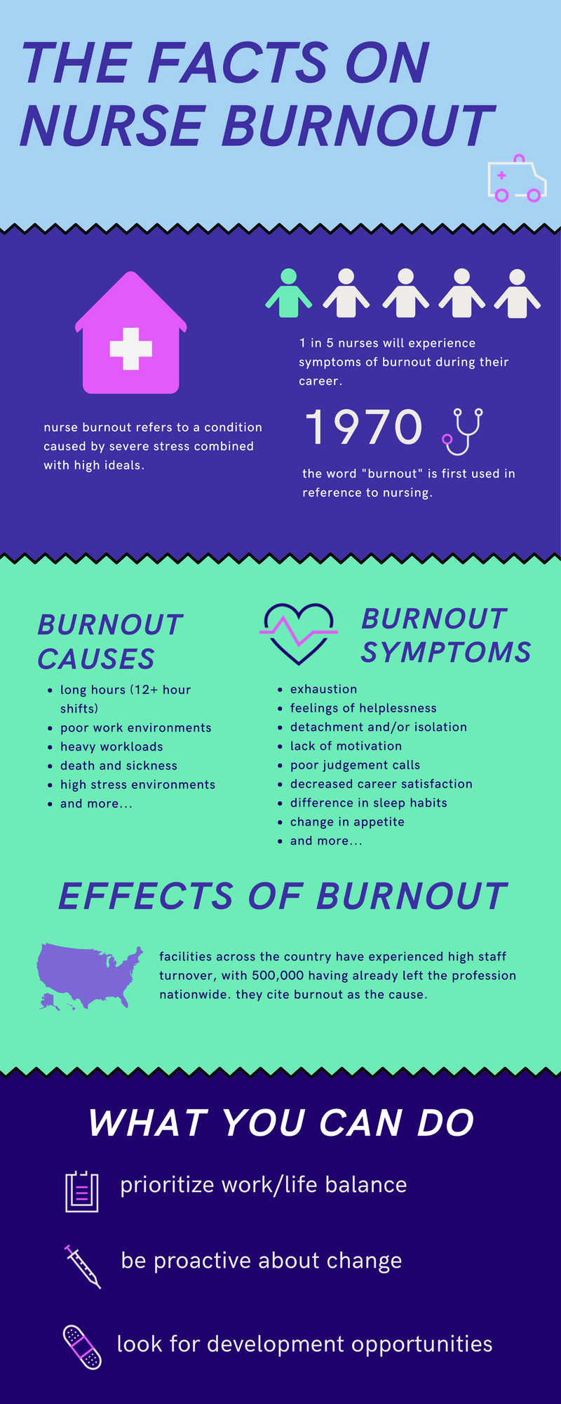 The Facts onnurse burnout