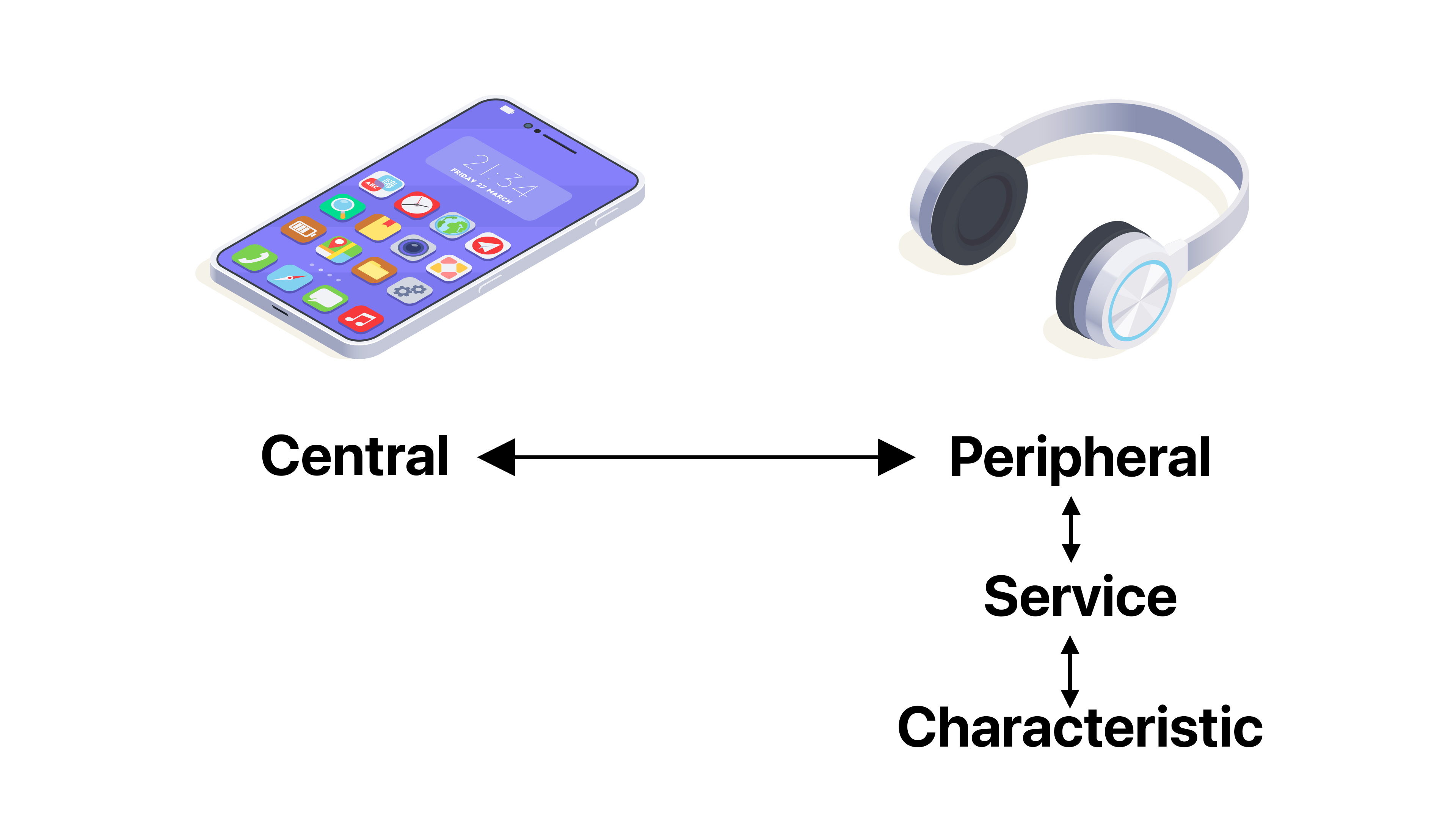 Core Bluetooth Centrals Peripherals and Characteristics