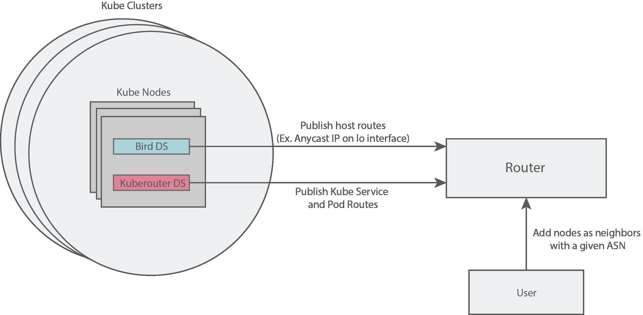 bgp-route-propagation