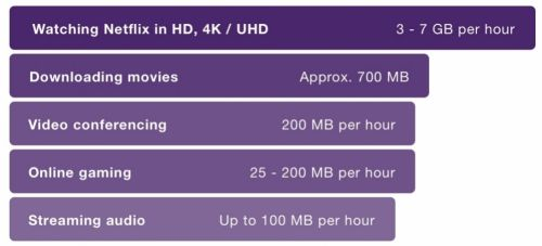 Get Unlimited Internet - Unlimited Internet Plans | TELUS