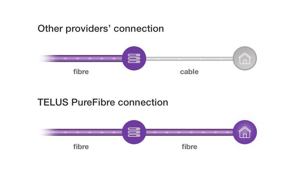 TELUS PureFibre - High Speed Fibre Optic Internet | TELUS