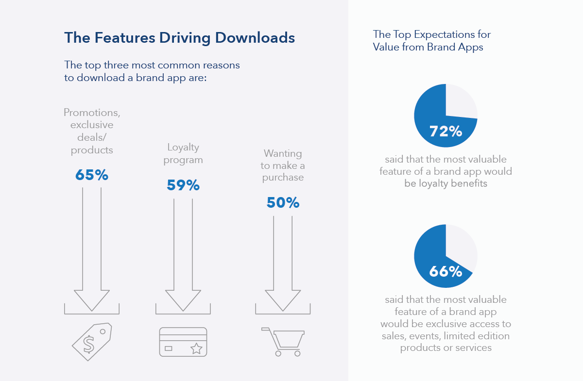 The Features Driving Downloads