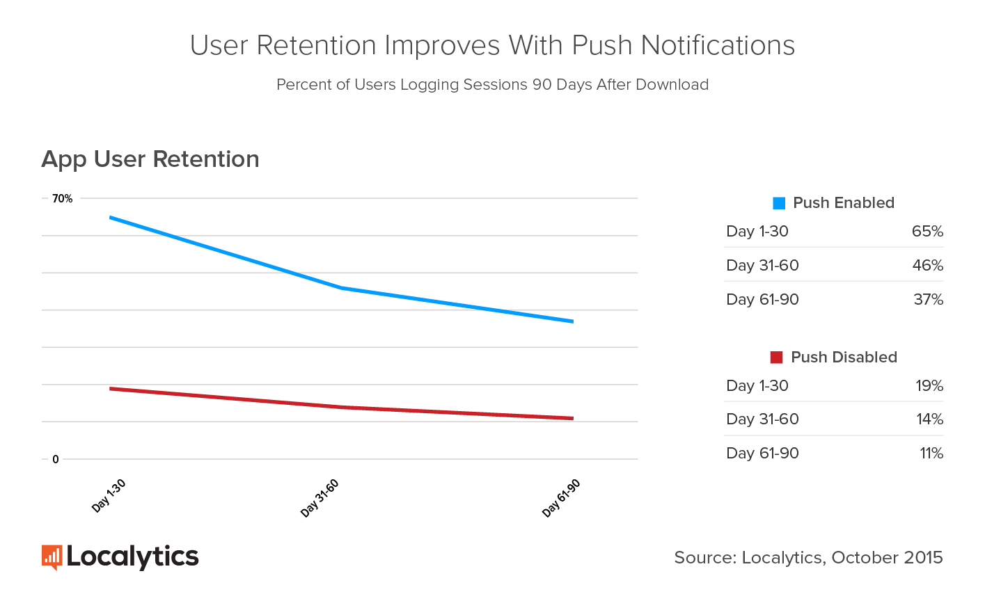 user retention improvement