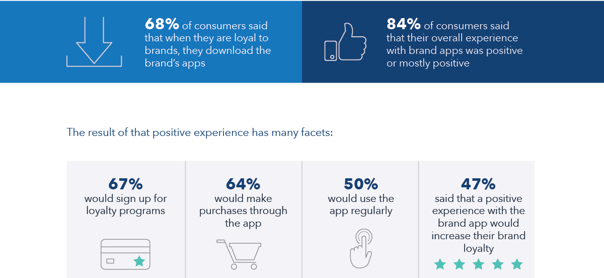 Positive Brand App Experiences Increasing Brand Loyalty