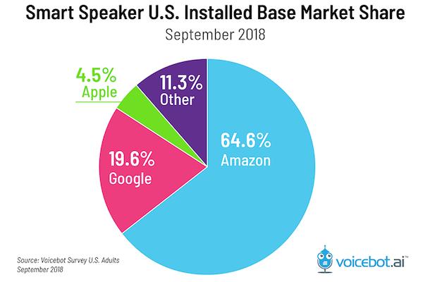 Amazon's Alexa Presentation Language and the future of the