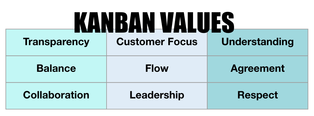 Kanban Values WillowTree