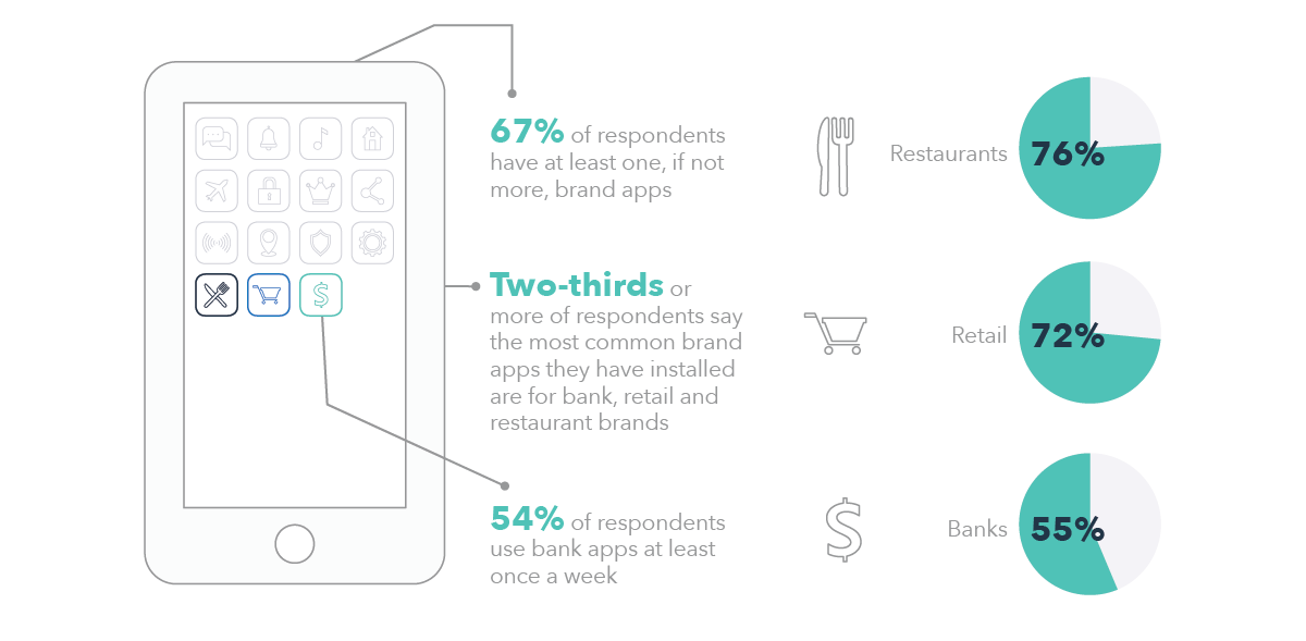 Consumer Use of Brand Apps
