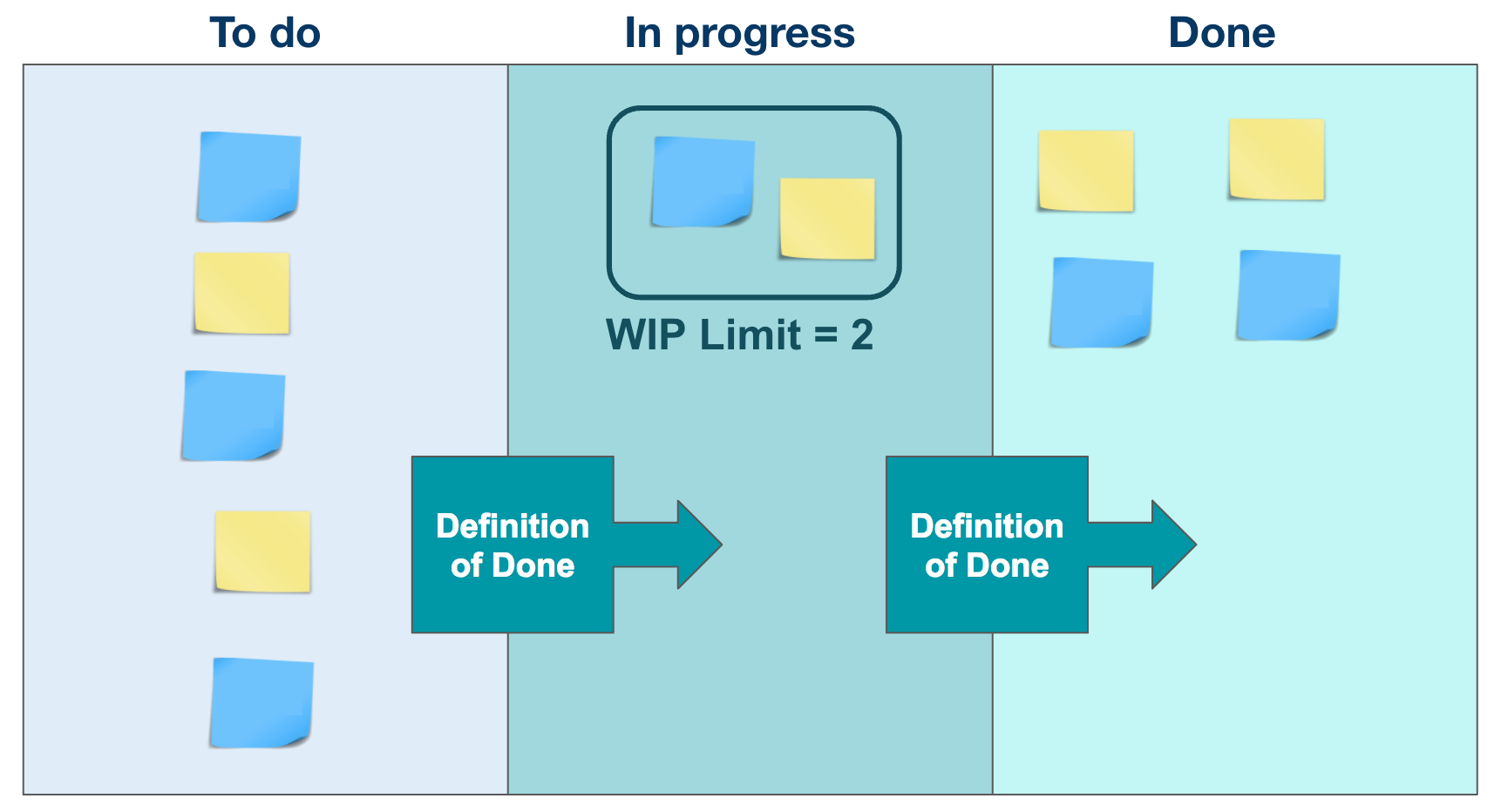 Kanban Board Example with WIP Limits