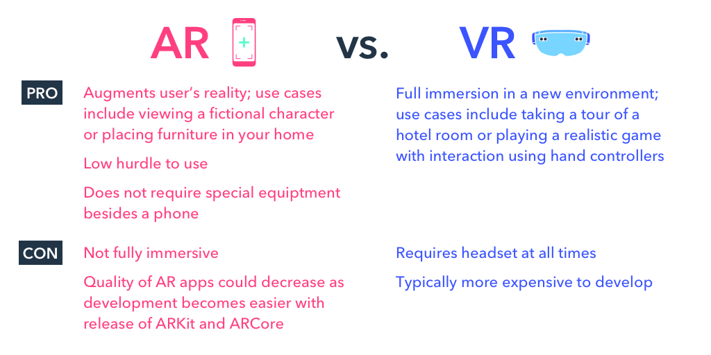 Pros and Cons of AR and VR