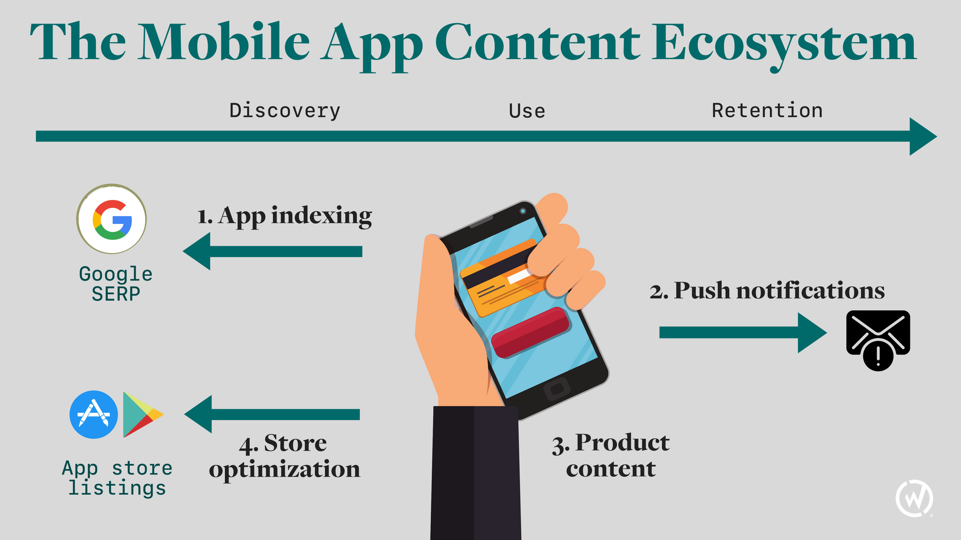 The mobile app content ecosystem part 1 apps differ from Iplan app