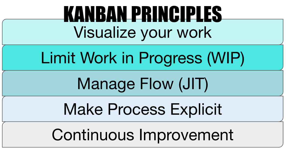 Kanban Principles WillowTree