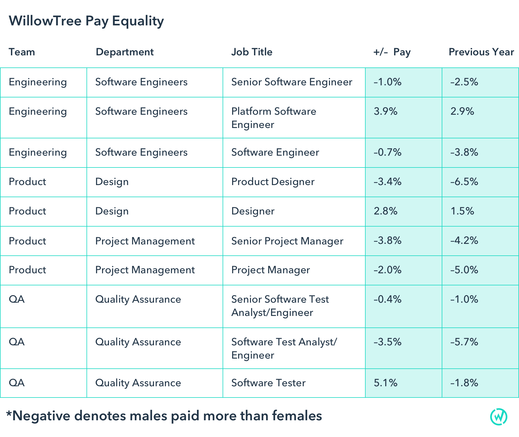 Pay Equality Spreadsheet