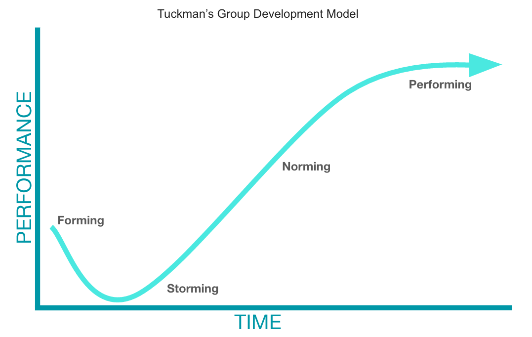 Tuckmans Stages of Group Development
