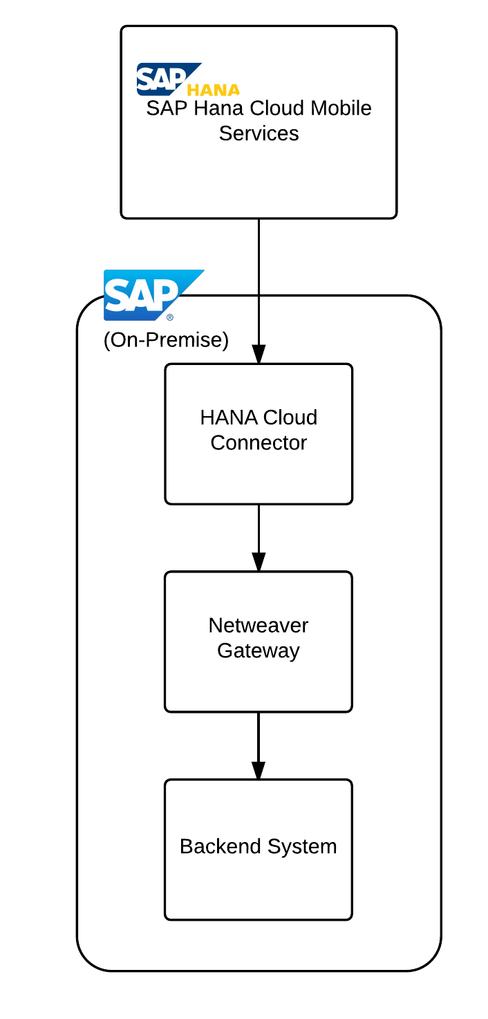 SAP-hana-cloud-connector blog-post-image1 JR