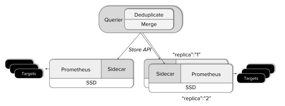 Query sidecar