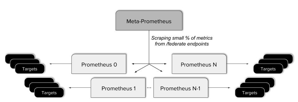 Meta-Prometheus server