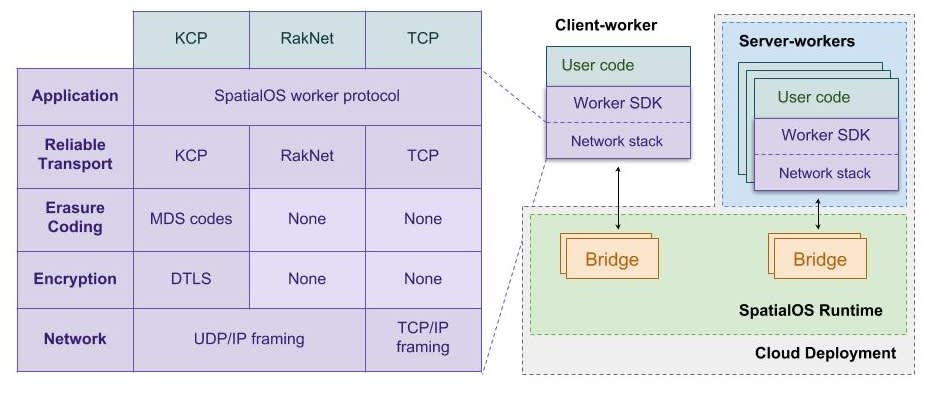 The KCP network stack diagram